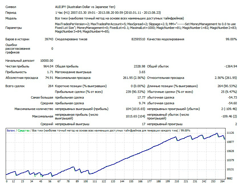 1AUDJPY-H1-V2-LOT-0.1-2010-2013