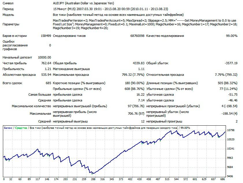 1AUDJPY-M15-V1-LOT-0.1-2010-2013