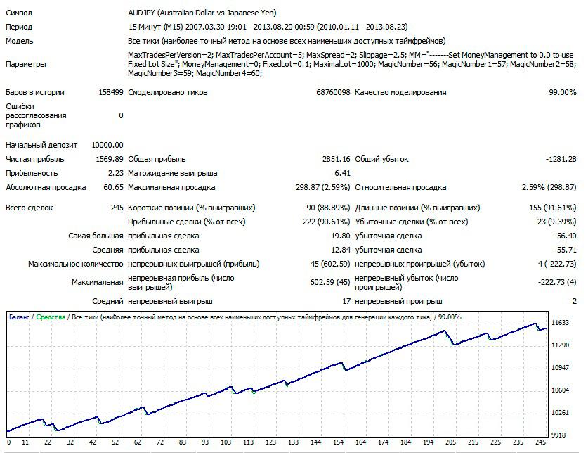 1AUDJPY-M15-V3-LOT-0.1-2010-2013
