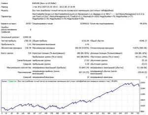 1EURUSD-H1-V2-lot-0.1-2007-2013