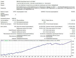 1GBPUSD-H1-V2-LOT-0.1-2010-2013