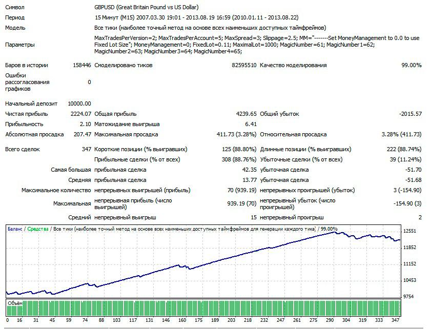 1GBPUSD-M15-V3-LOT-0.1-2010-2013