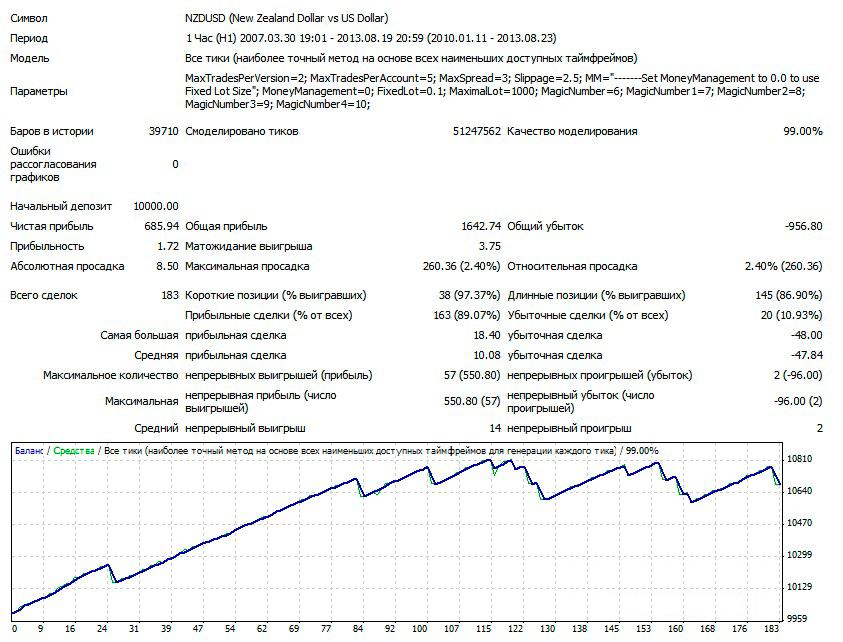 1NZDUSD-H1-V2-LOT-0.1-2010-2013