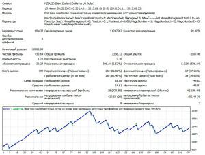 1USDCHF-M15-V2-LOT-0.1-2010-2013
