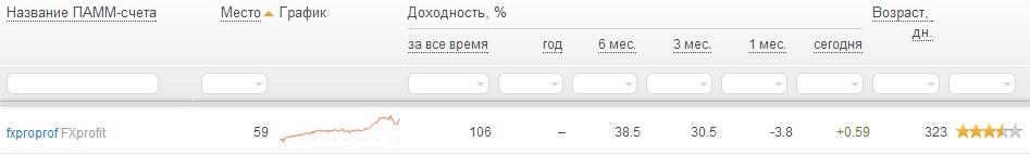 рейтинг памм счетов компании альпари FXprofit