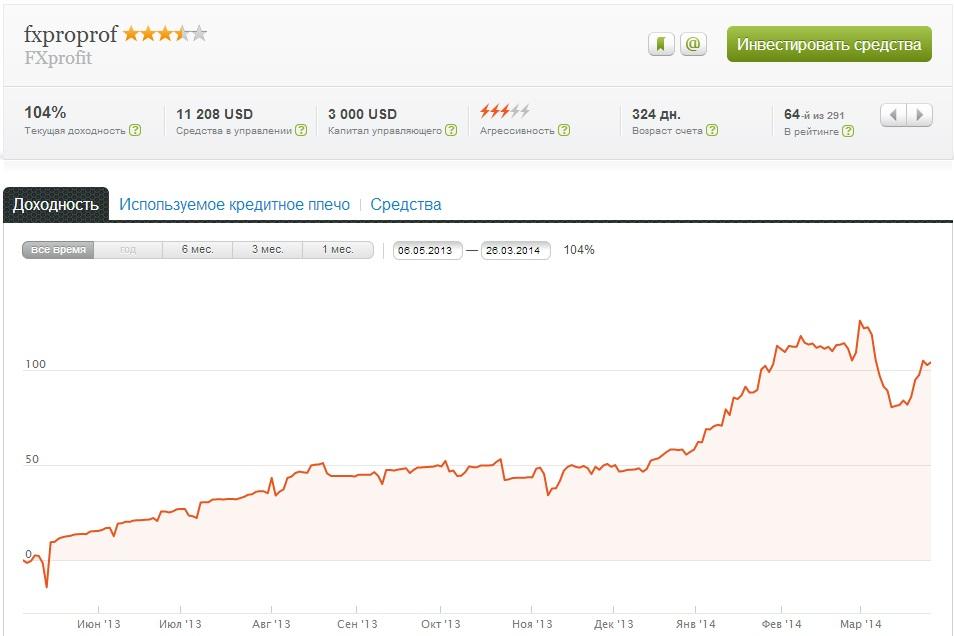 рейтинг памм счета FXprofit