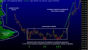 Торги по объемам (чарт)