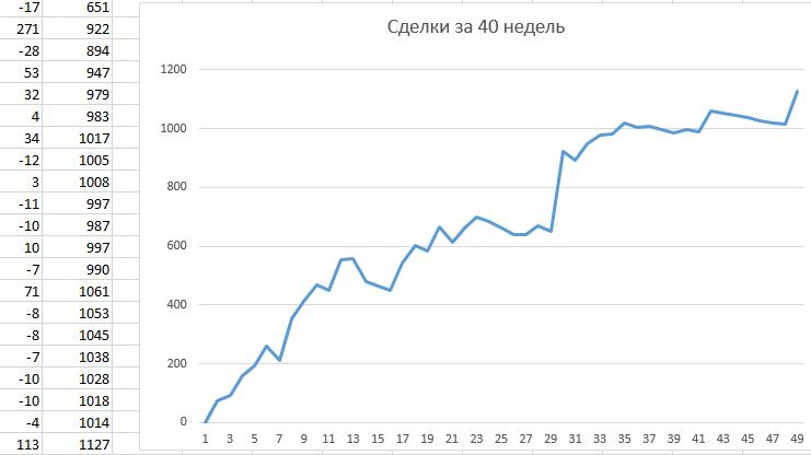 Торговля без индикаторов (отчет)