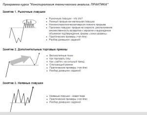уроки технического анализа валютного рынка 3