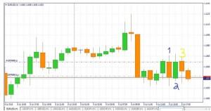 безиндикаторные торговые стратегии форекс1