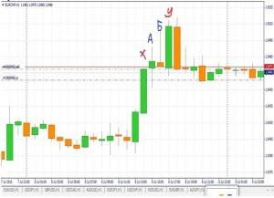 безиндикаторные торговые стратегии форекс2