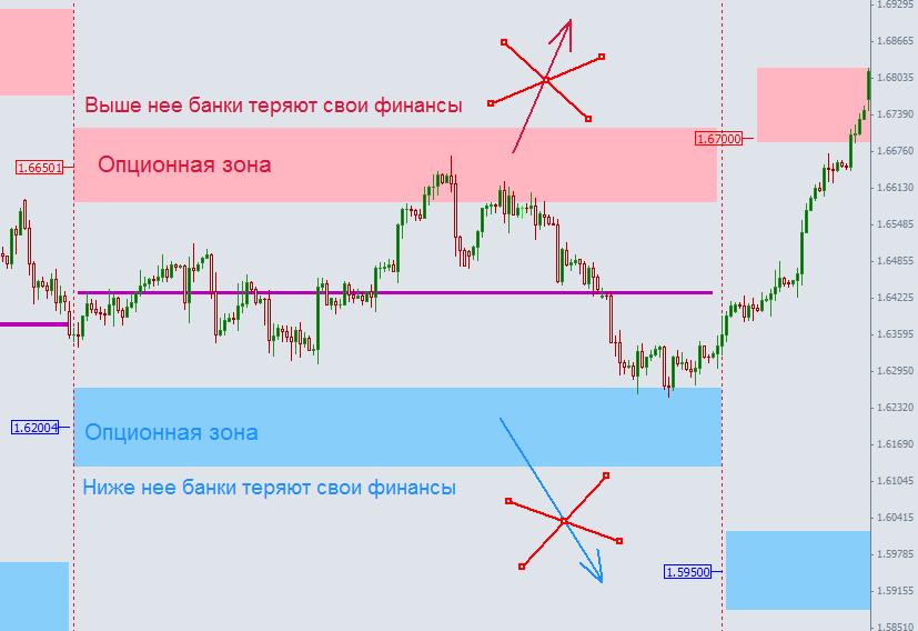 Как новичку торговать на рынке форекс