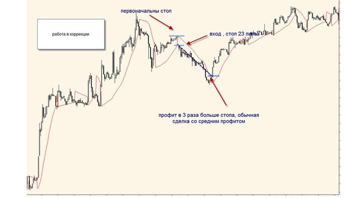 торговая стратегия форекс 2