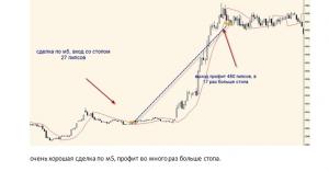торговая стратегия форекс 3