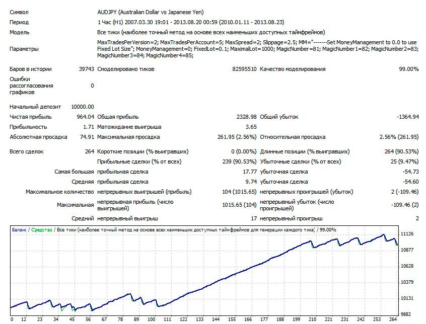 Скачать супер форекс советник форекс лицензирование в россии