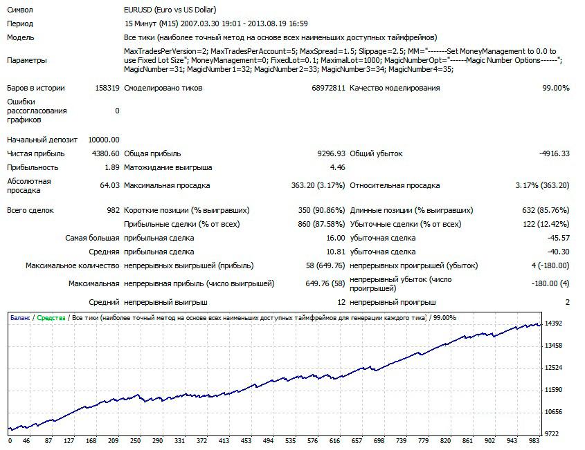 1EURUSD-M15-V1-lot-0.1-2007-2013