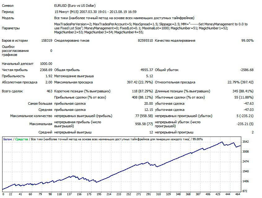 1EURUSD-M15-V3-lot-0.1-2007-2013
