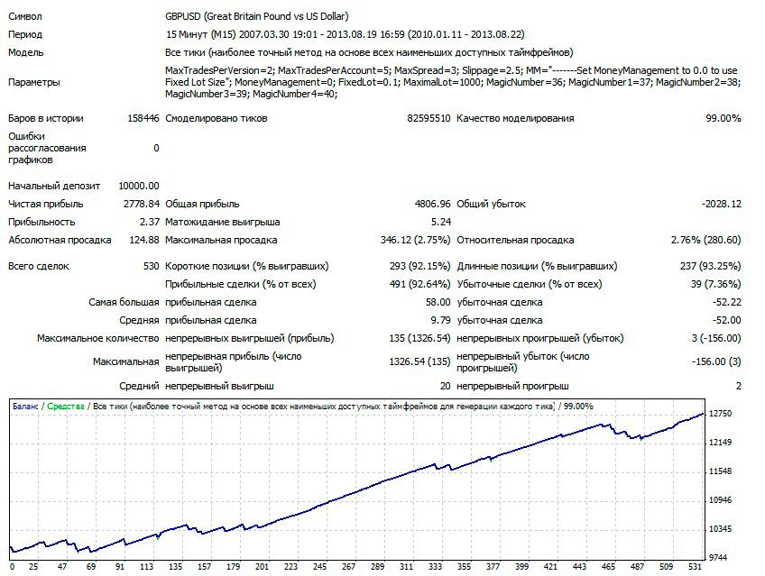 1GBPUSD-M15-V1-LOT-0.1-2010-2013