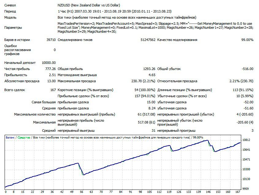 1USDCHF-H1-V1-LOT-0.1-2010-2013