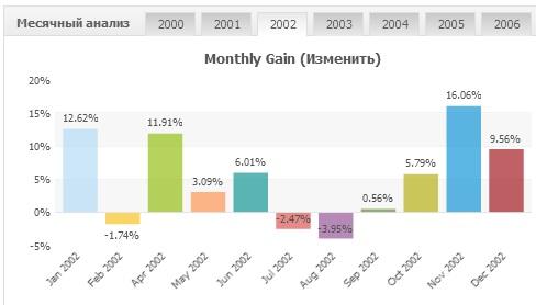 Стабильный советник форекс 2013 margin level forex mt4