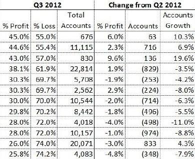 Торговля без индикаторов-Отчет по прибылям и убыткам американских трейдеров