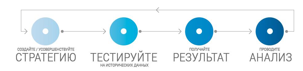 Программа Forex Tester 1