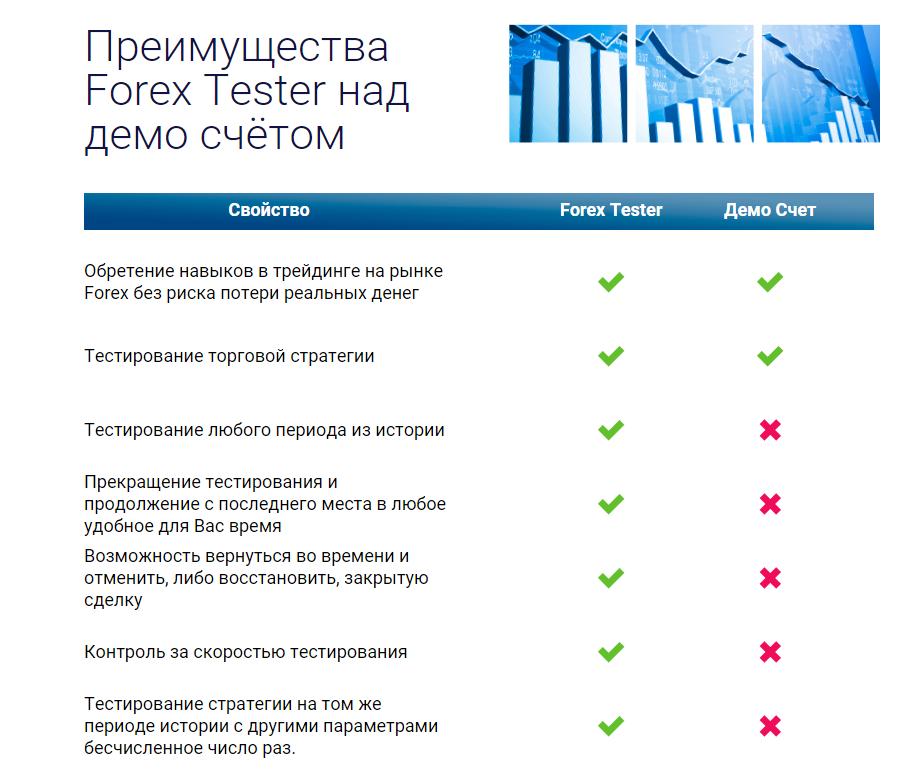 Программа Forex Tester 3