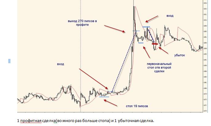 торговая стратегия форекс 1