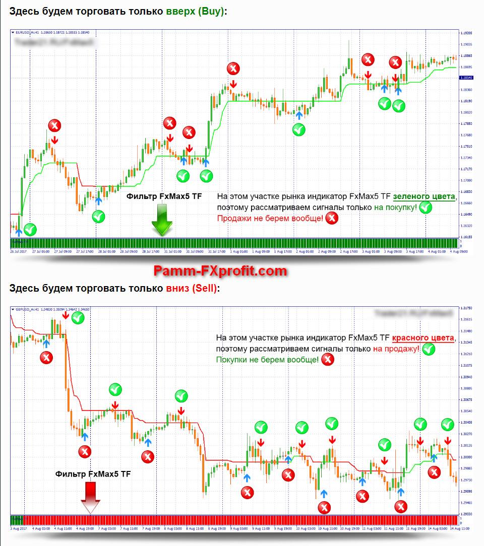 Стратегия форекс которая работает всегда организатором торговли на рынке ценных бумаг является фондовая биржа