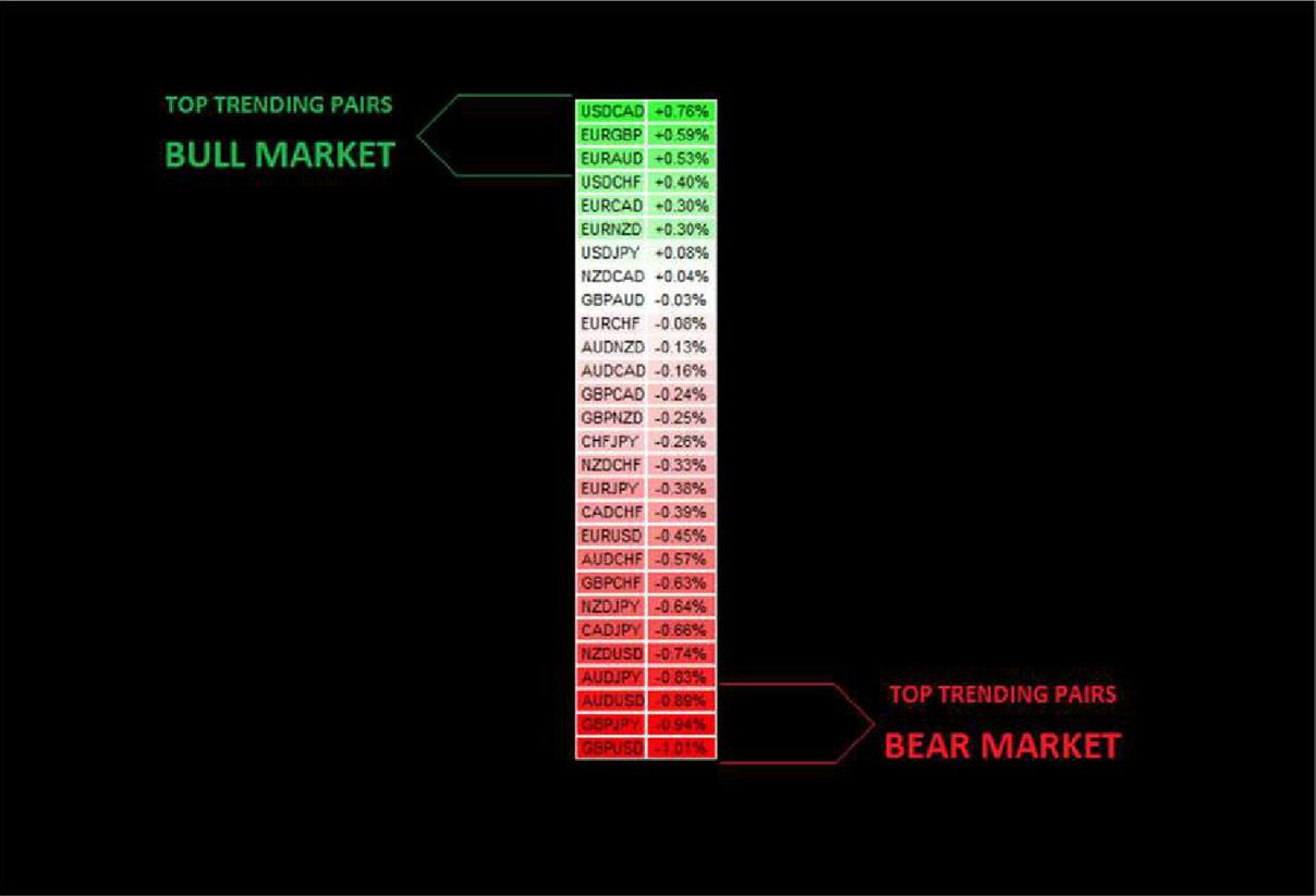 Самый точный индикатор на форексе приостановлены торги на московской бирже